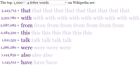 Words on Wikipedia